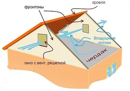 Вентиляция чердачного пространства холодный чердак