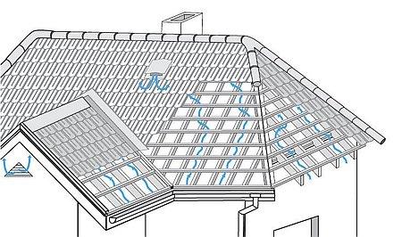 правильная вентиляция на вальмовой крыше