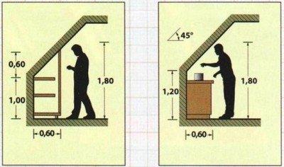 минимальная высота чердака