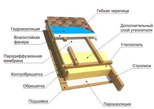 пирог крыши под мягкую черепицу