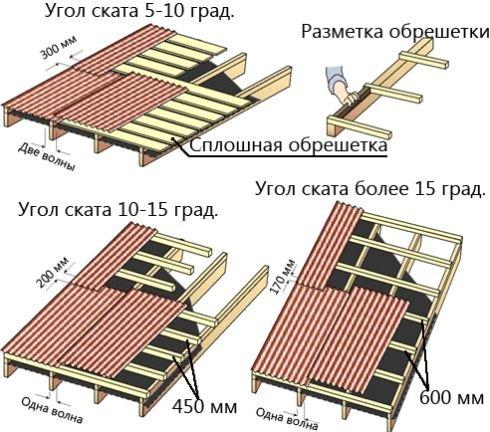 Как крыть крышу ондулином