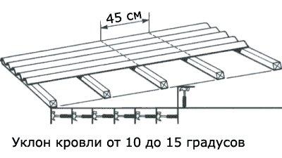 обрешетка с шагом 450 мм