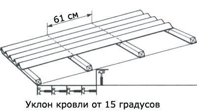обрешетка с шагом 610 мм