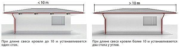 количество стоков в зависимости от длины крыши