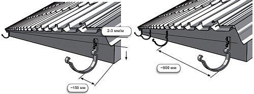 уклон и шаг крепления кронштейнов для водостока