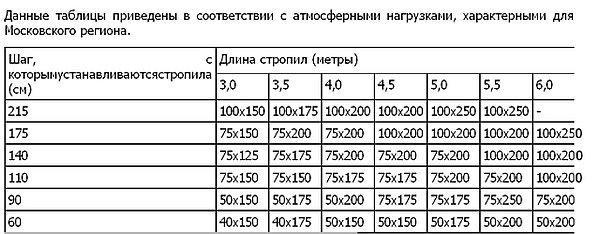 таблица для выбора шага и сечения стропил