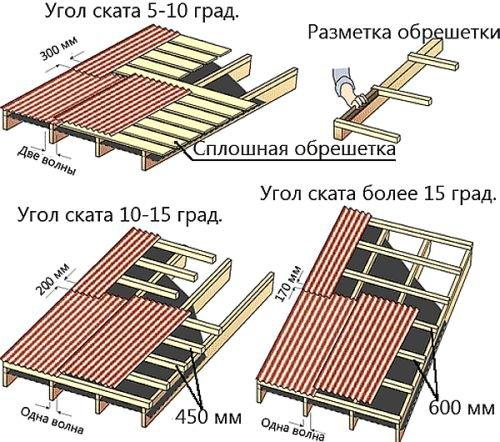 Сколько Нужно Шифера На Крышу