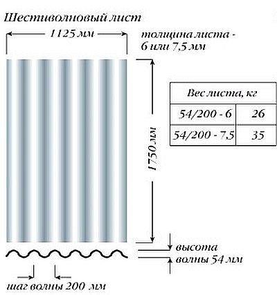 Шифер волновой размеры листа