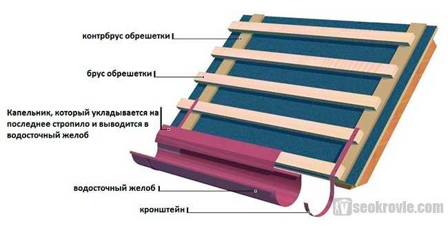Монтаж мягкой кровли шинглас инструкция
